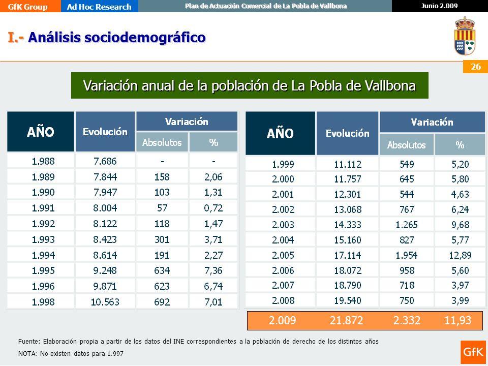 Variación anual de la población de La Pobla de Vallbona
