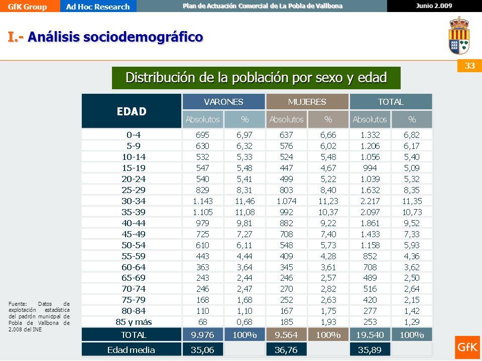 Distribución de la población por sexo y edad