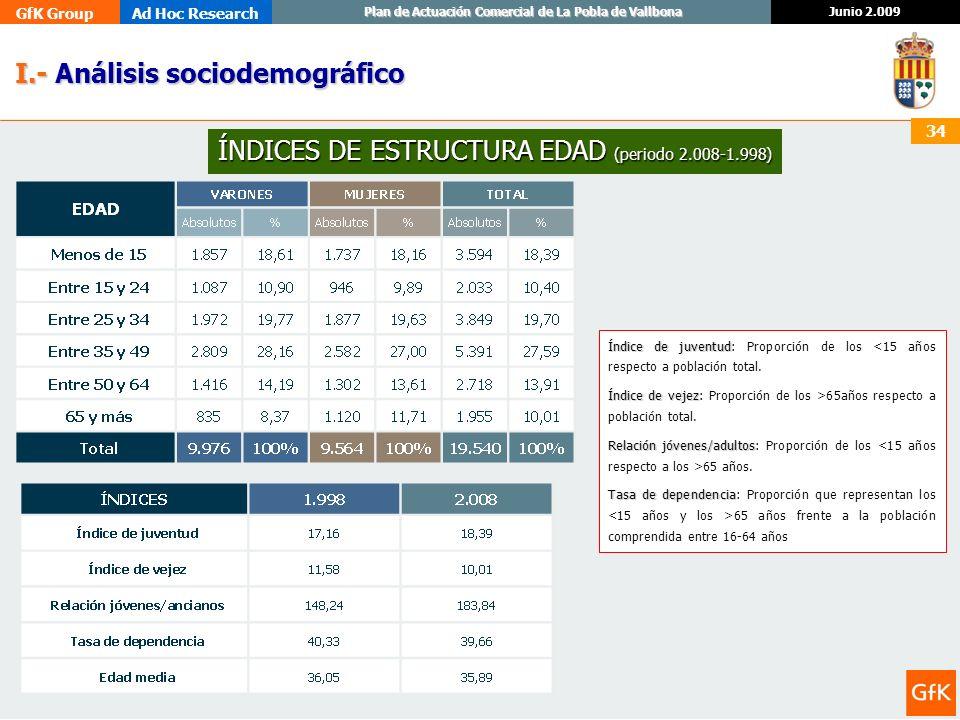 ÍNDICES DE ESTRUCTURA EDAD (periodo 2.008-1.998)