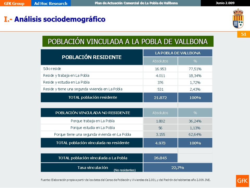 POBLACIÓN VINCULADA A LA POBLA DE VALLBONA