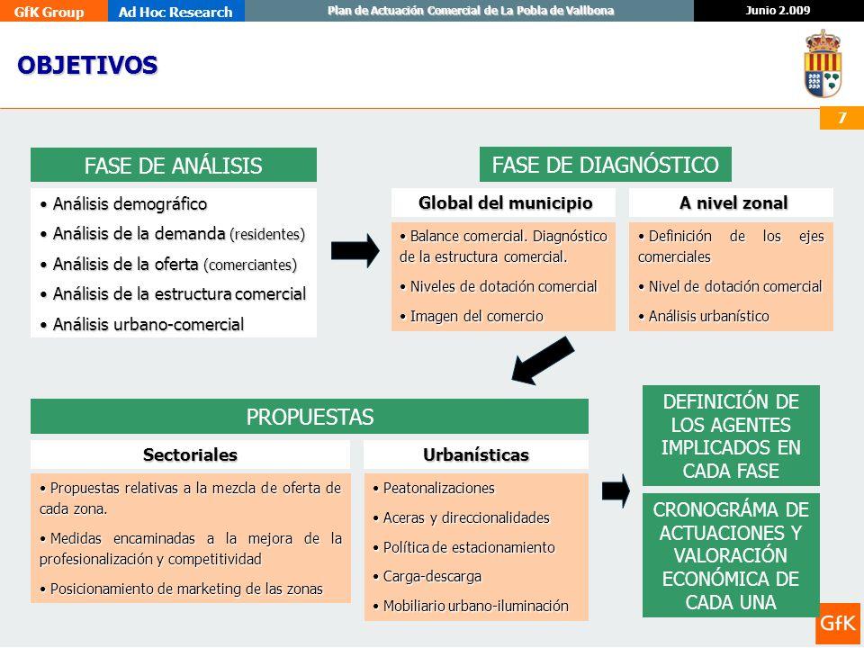 OBJETIVOS FASE DE ANÁLISIS FASE DE DIAGNÓSTICO PROPUESTAS