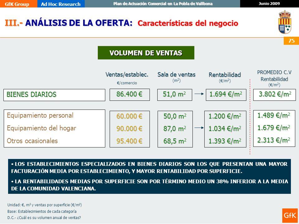 PROMEDIO C.V Rentabilidad (€/m2)