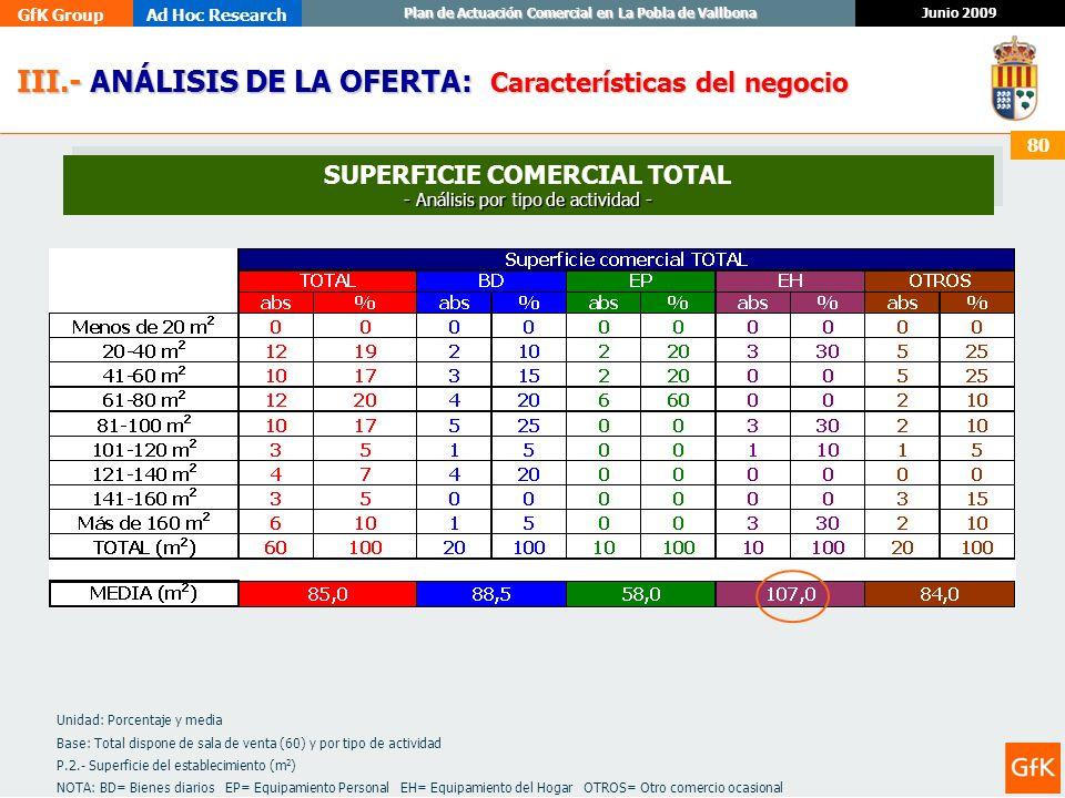 SUPERFICIE COMERCIAL TOTAL - Análisis por tipo de actividad -