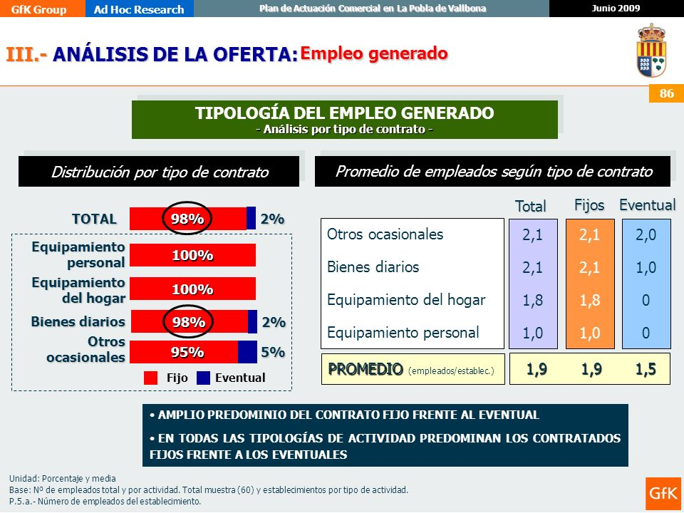 TIPOLOGÍA DEL EMPLEO GENERADO - Análisis por tipo de contrato -