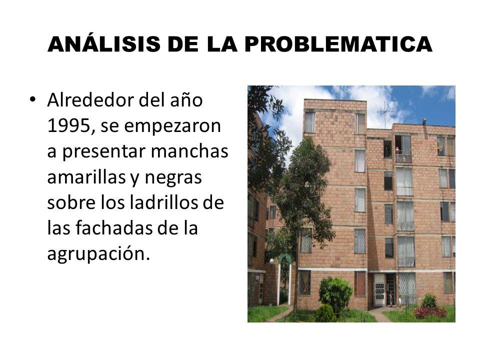 ANÁLISIS DE LA PROBLEMATICA