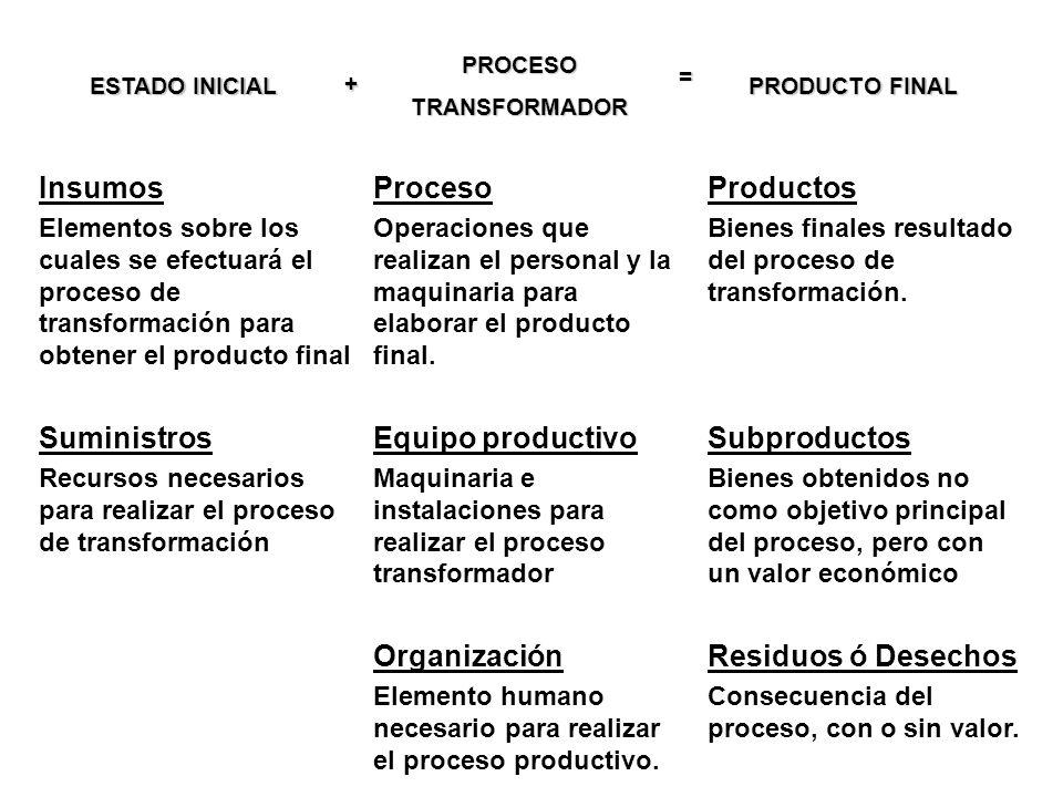 Insumos Proceso Productos Suministros Equipo productivo Subproductos