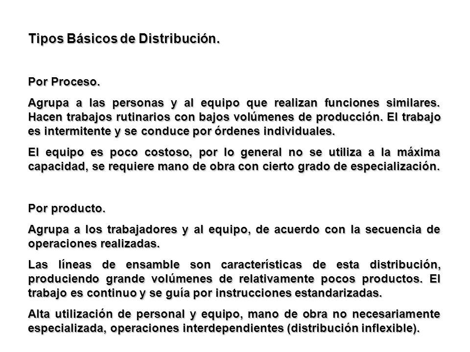 Tipos Básicos de Distribución.