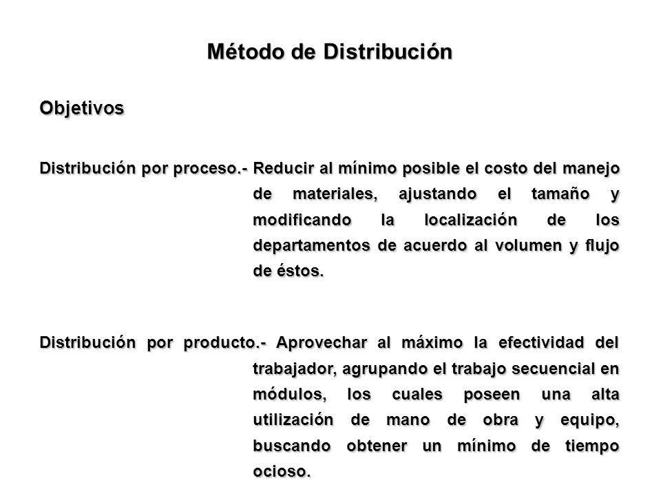 Método de Distribución