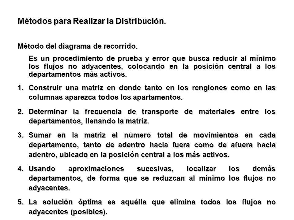 Métodos para Realizar la Distribución.