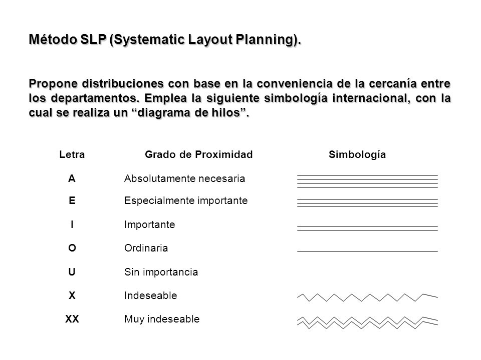 Método SLP (Systematic Layout Planning).
