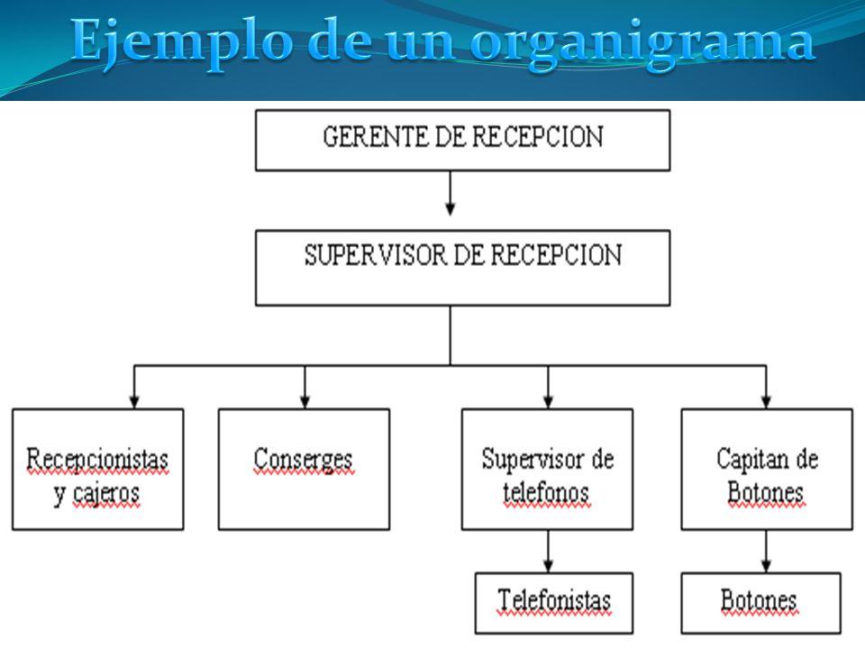 Ejemplo de un organigrama