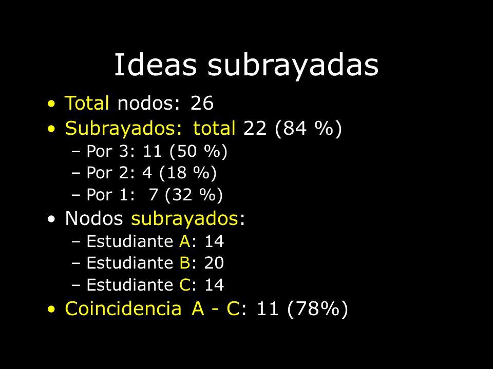 Ideas subrayadas Total nodos: 26 Subrayados: total 22 (84 %)