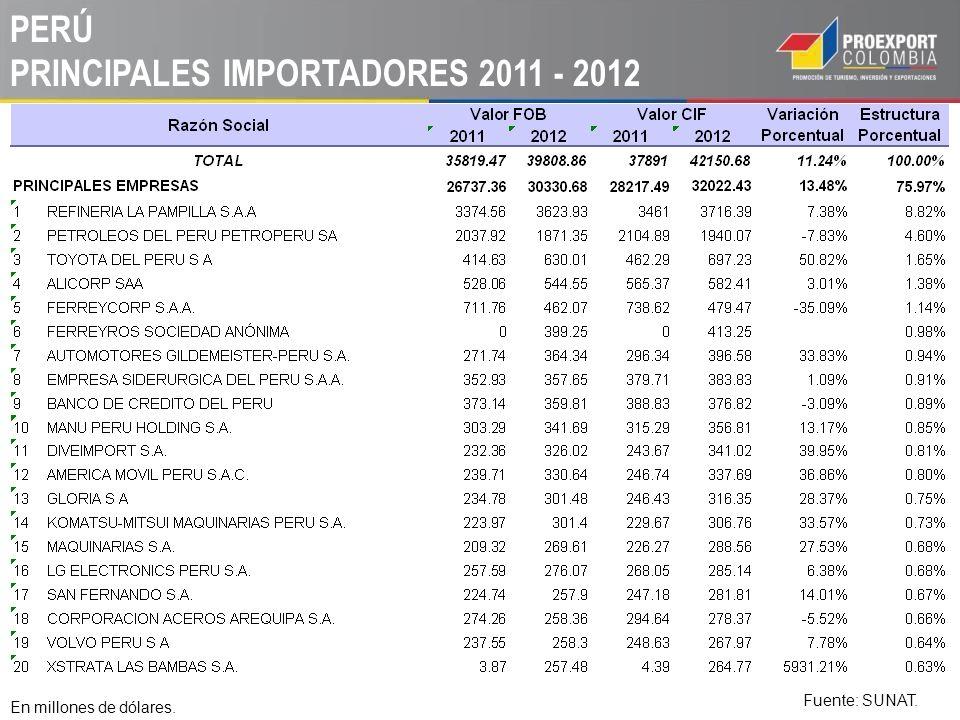 PERÚ PRINCIPALES IMPORTADORES 2011 - 2012