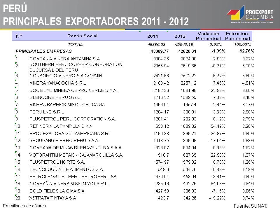 PERÚ PRINCIPALES EXPORTADORES 2011 - 2012