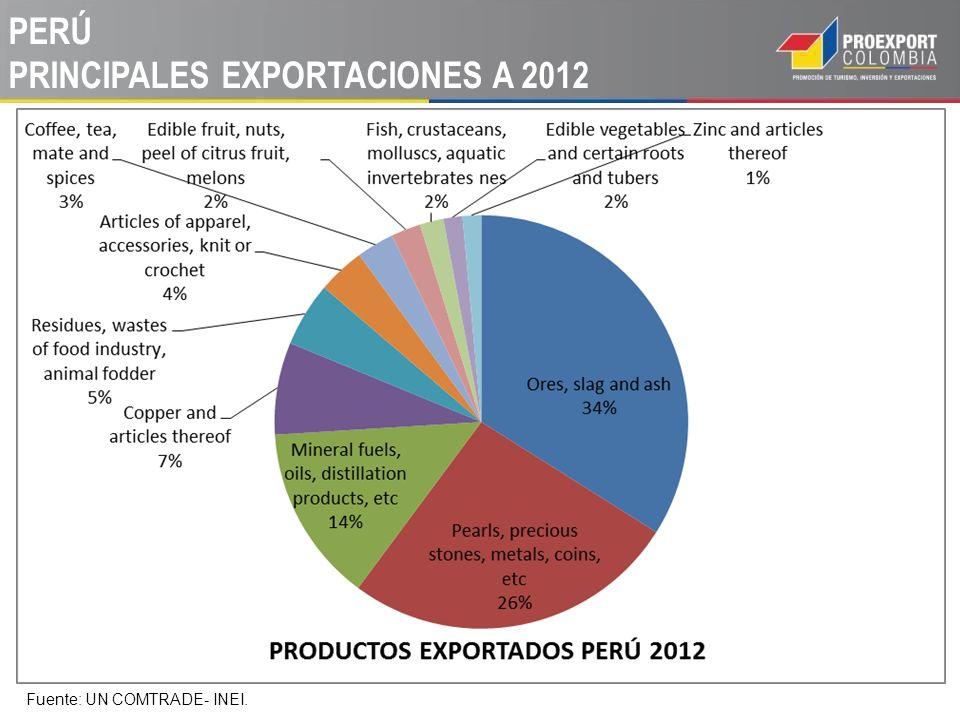 PERÚ PRINCIPALES EXPORTACIONES A 2012