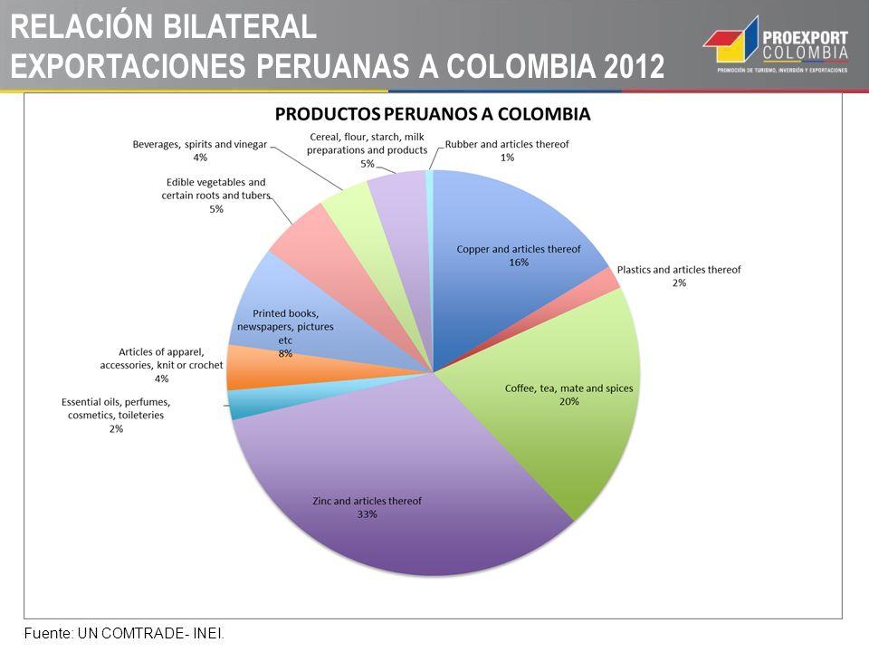 RELACIÓN BILATERAL EXPORTACIONES PERUANAS A COLOMBIA 2012