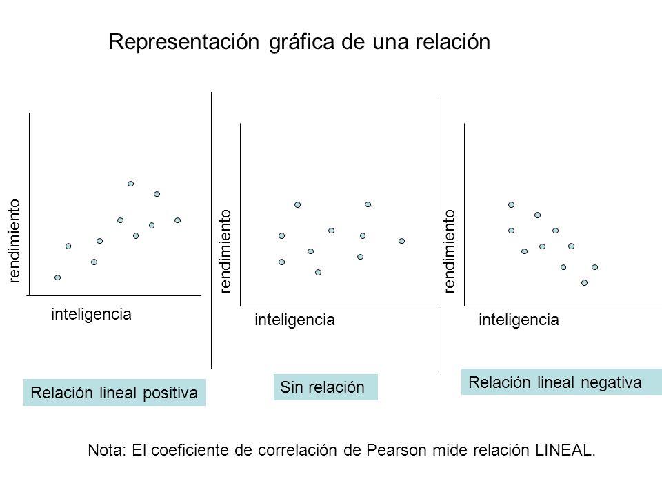 Representación gráfica de una relación
