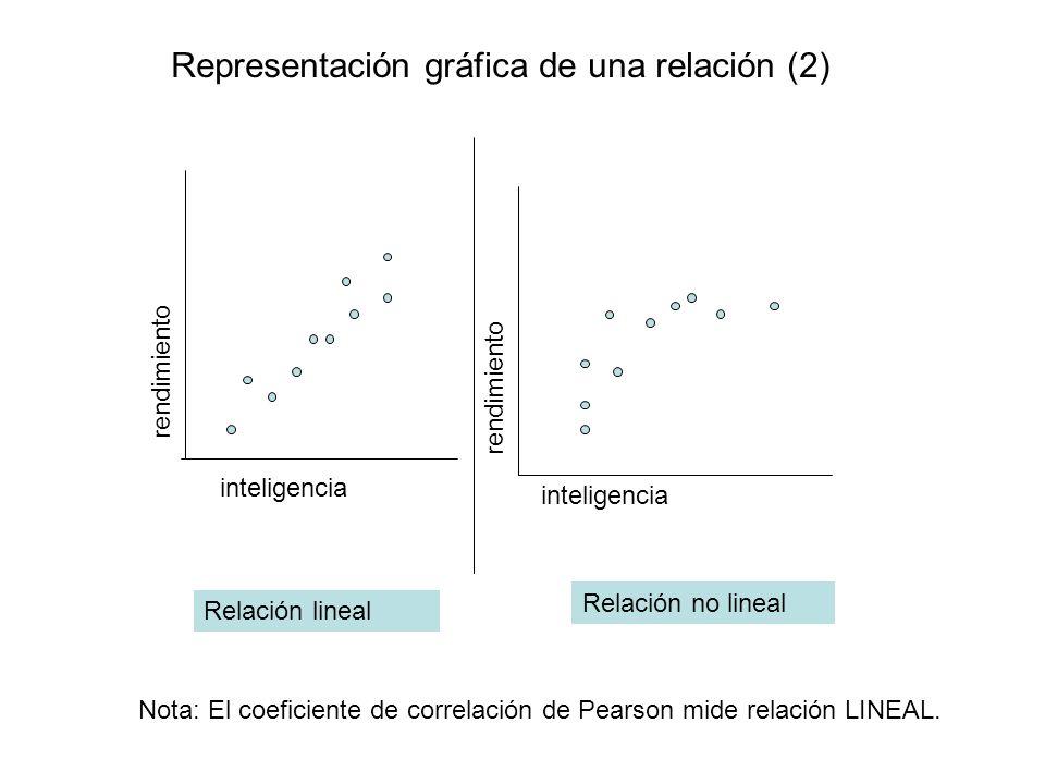 Representación gráfica de una relación (2)