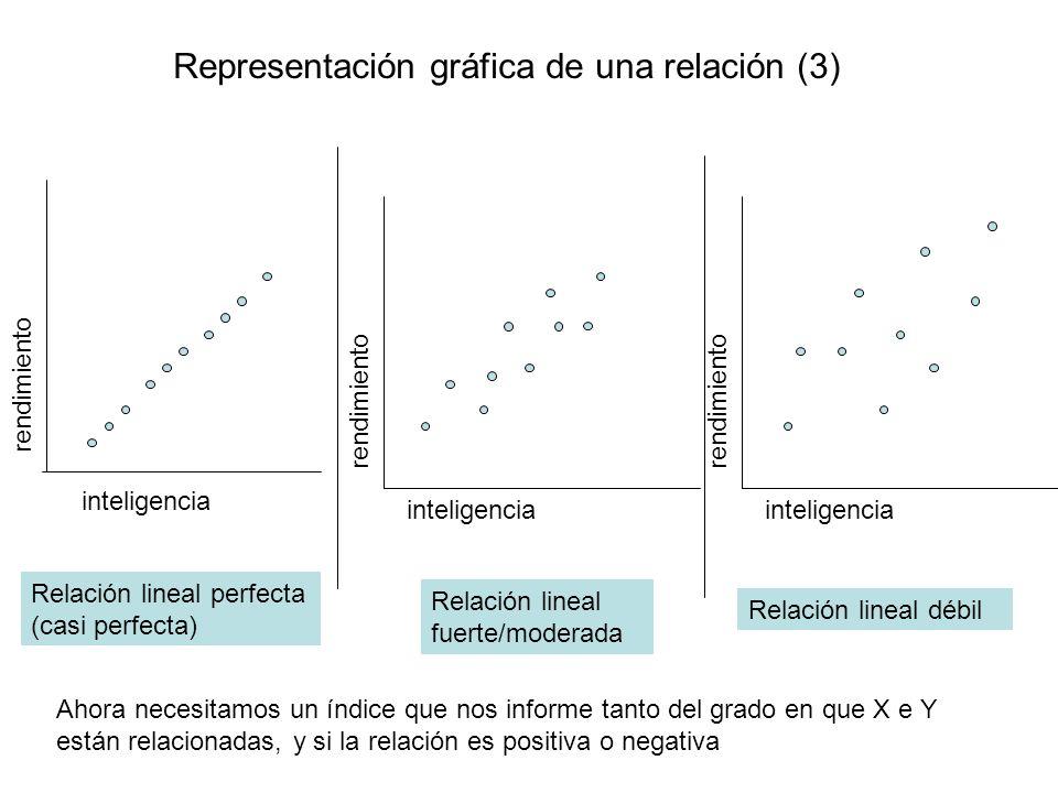 Representación gráfica de una relación (3)