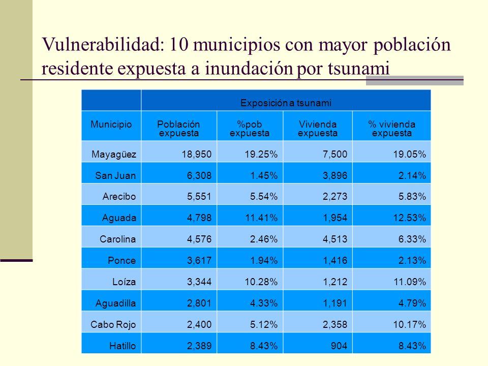 Vulnerabilidad: 10 municipios con mayor población residente expuesta a inundación por tsunami