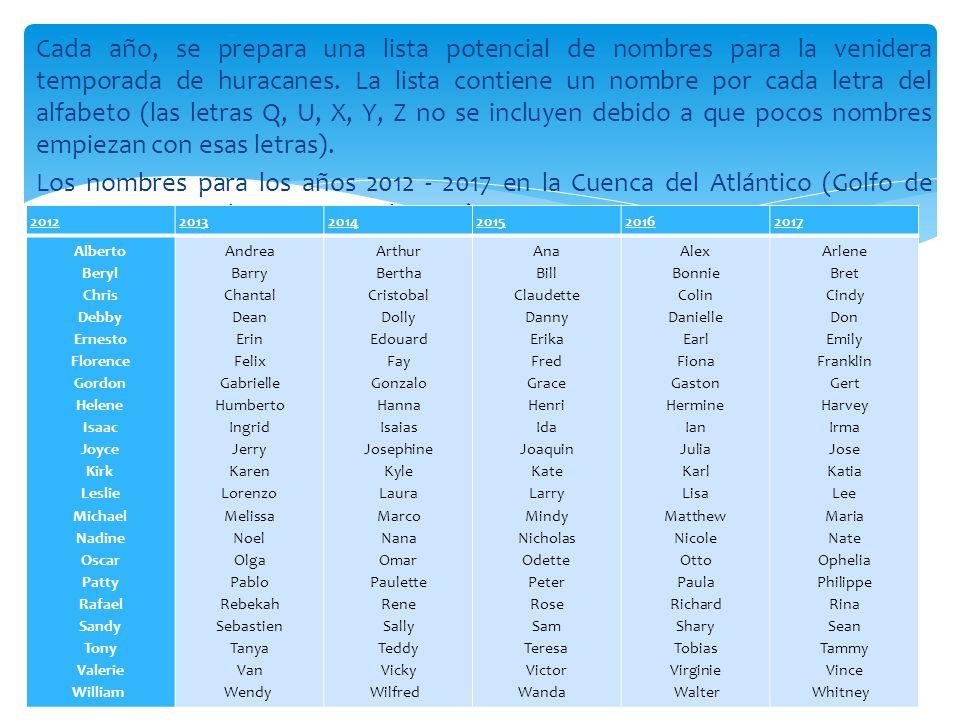 Cada año, se prepara una lista potencial de nombres para la venidera temporada de huracanes. La lista contiene un nombre por cada letra del alfabeto (las letras Q, U, X, Y, Z no se incluyen debido a que pocos nombres empiezan con esas letras). Los nombres para los años 2012 - 2017 en la Cuenca del Atlántico (Golfo de México+Mar Caribe+Océano Atlántico) son: