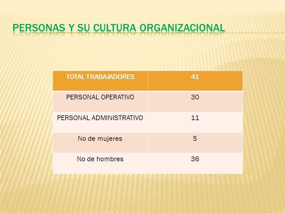 PERSONAS Y SU CULTURA ORGANIZACIONAL
