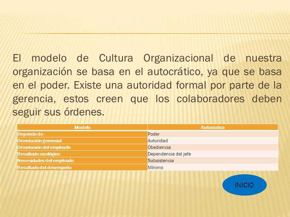El modelo de Cultura Organizacional de nuestra organización se basa en el autocrático, ya que se basa en el poder. Existe una autoridad formal por parte de la gerencia, estos creen que los colaboradores deben seguir sus órdenes.