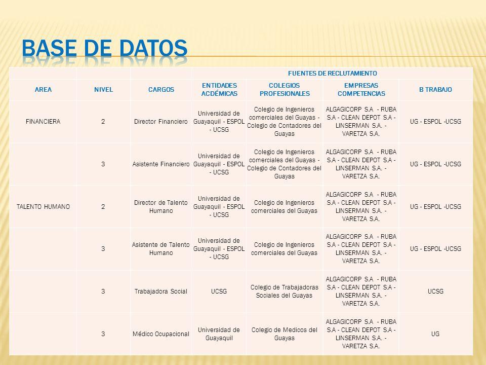 FUENTES DE RECLUTAMIENTO COLEGIOS PROFESIONALES EMPRESAS COMPETENCIAS