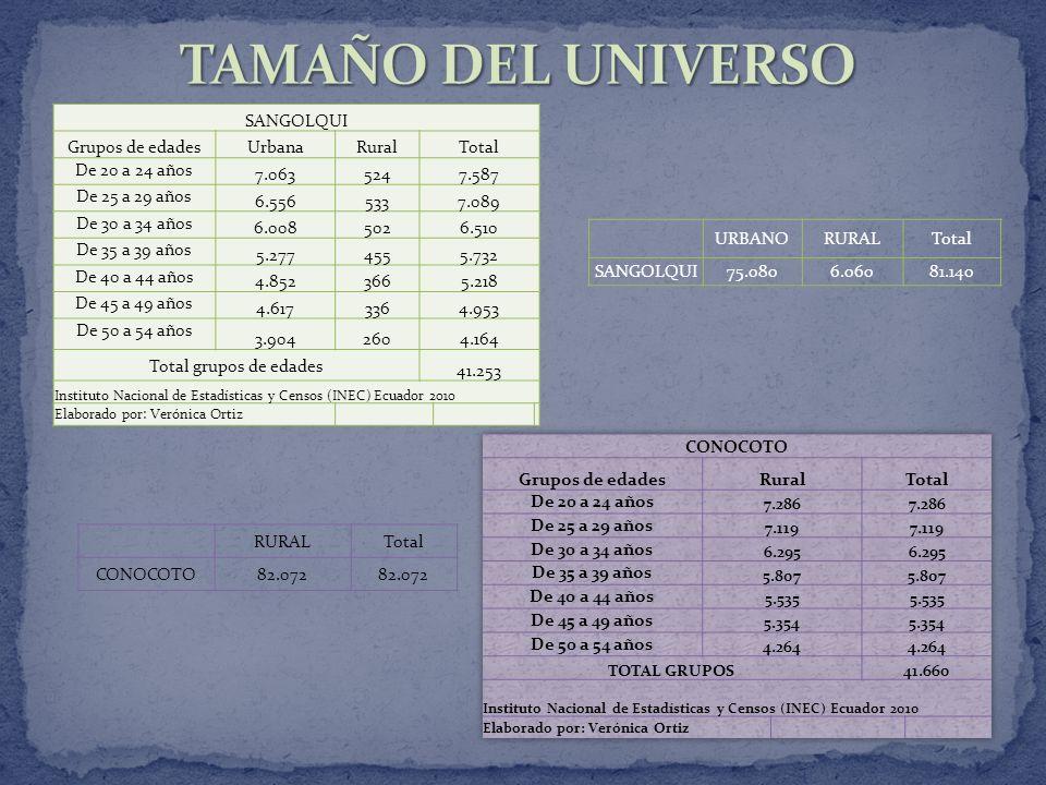 TAMAÑO DEL UNIVERSO SANGOLQUI Grupos de edades Urbana Rural Total