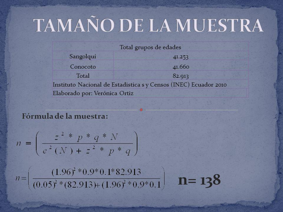TAMAÑO DE LA MUESTRA n= 138 Fórmula de la muestra:
