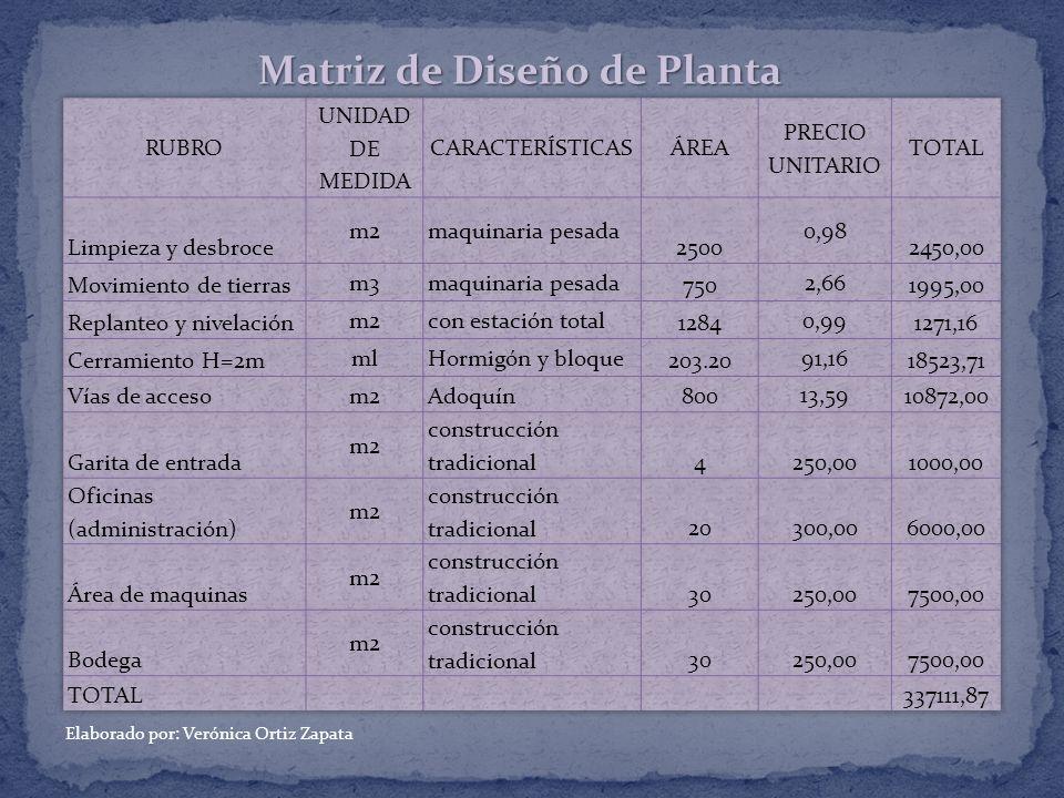 Matriz de Diseño de Planta