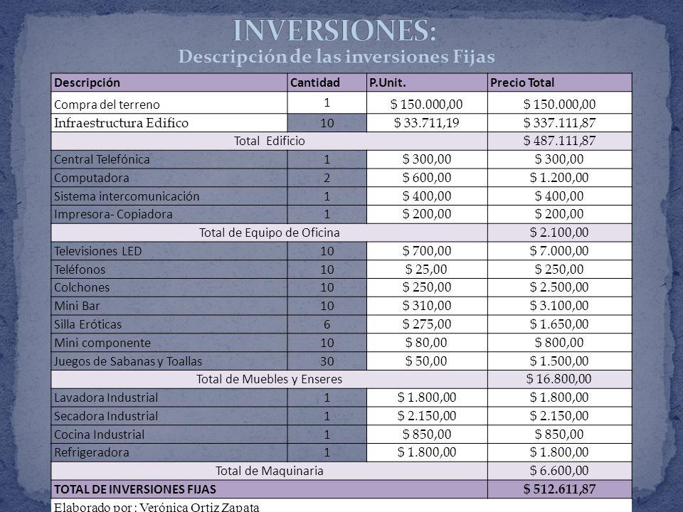 Descripción de las inversiones Fijas