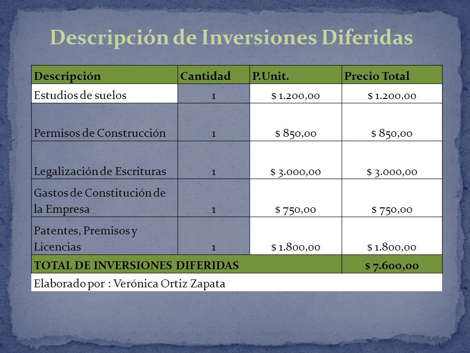 Descripción de Inversiones Diferidas