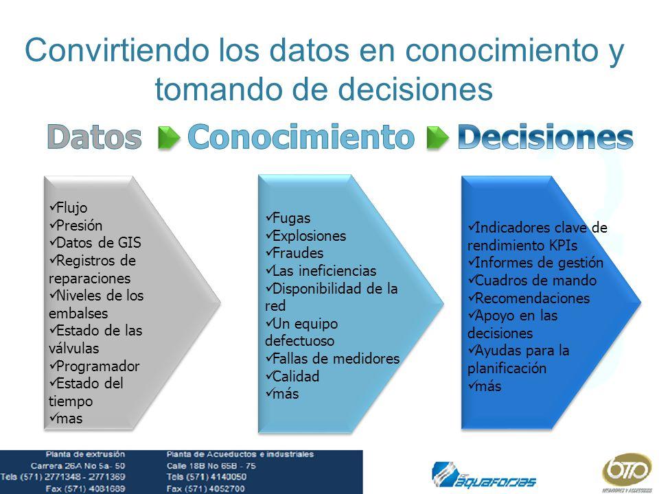 Convirtiendo los datos en conocimiento y tomando de decisiones