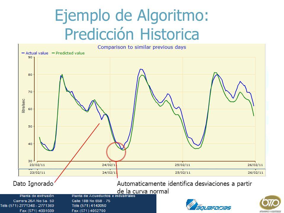 Ejemplo de Algoritmo: Predicción Historica Data Dato Ignorado