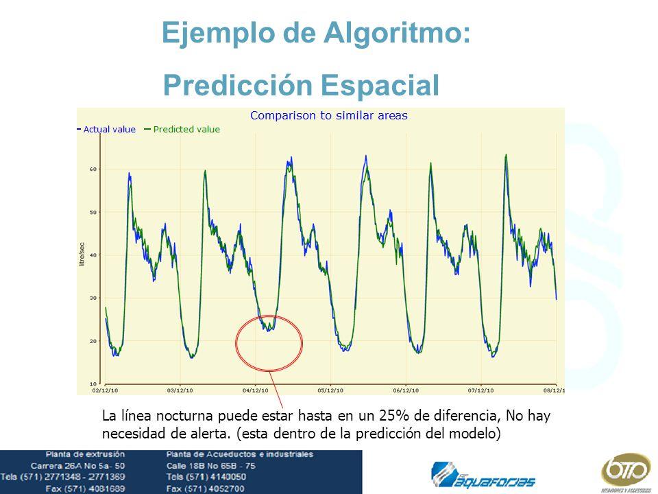 HiEjemplo de Algoritmo: