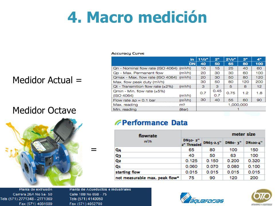 4. Macro medición Medidor Actual = Medidor Octave =