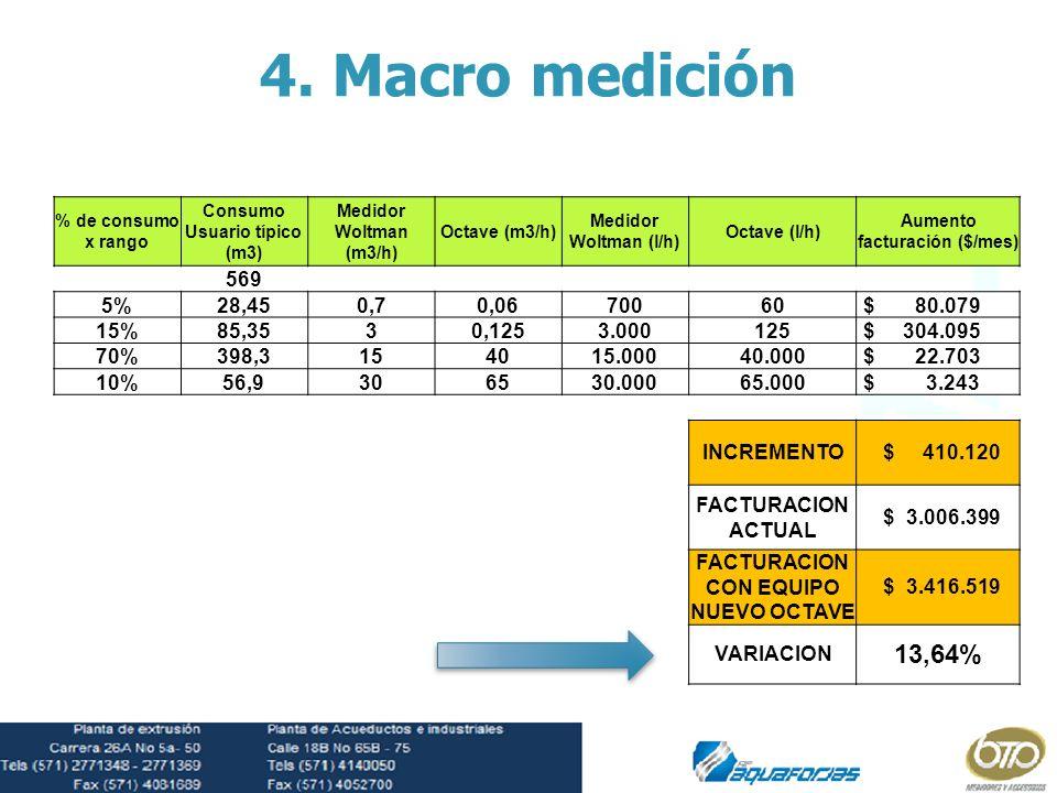 4. Macro medición % de consumo x rango. Consumo Usuario típico (m3) Medidor Woltman (m3/h) Octave (m3/h)