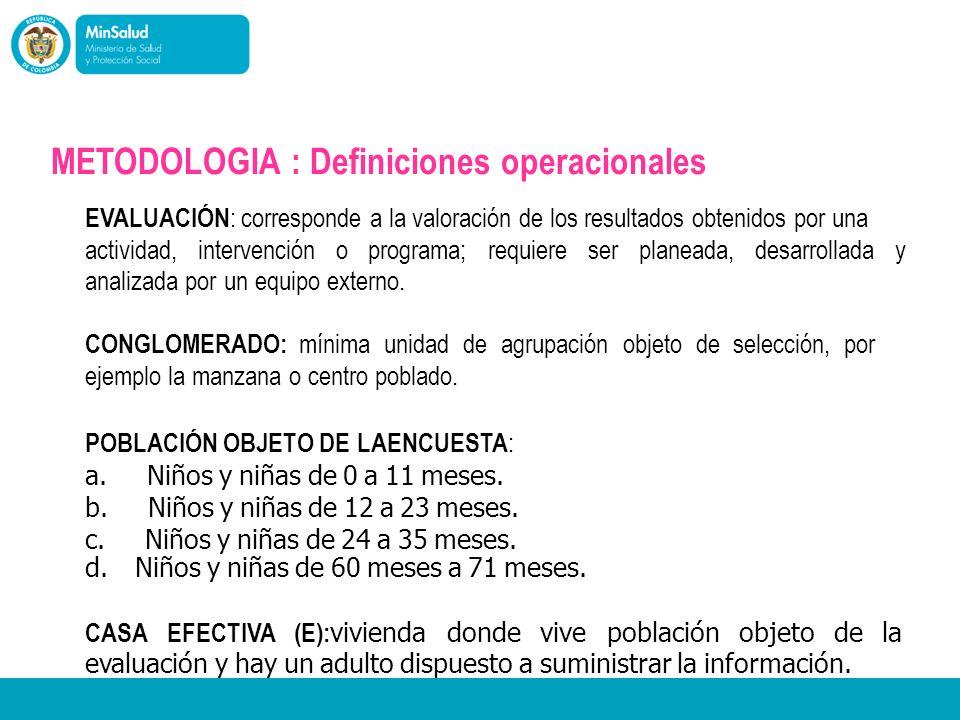 METODOLOGIA : Definiciones operacionales