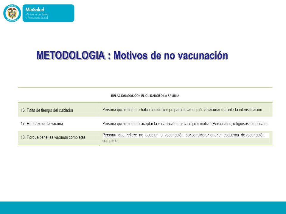 METODOLOGIA : Motivos de no vacunación