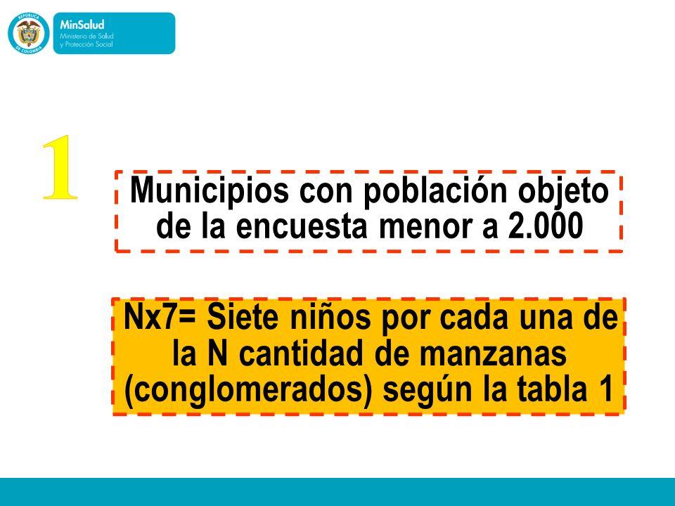 Municipios con población objeto de la encuesta menor a 2.000