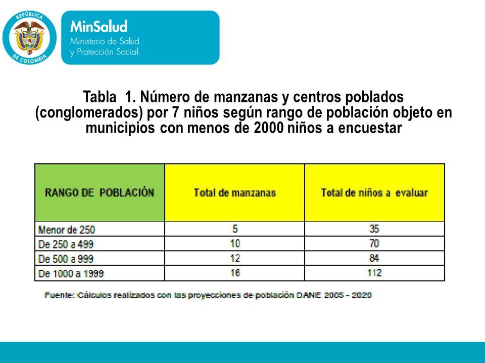 Tabla 1. Número de manzanas y centros poblados