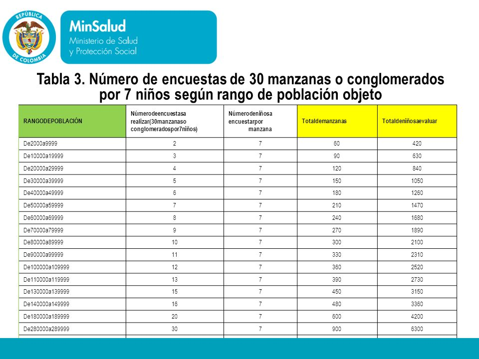 Tabla 3. Número de encuestas de 30 manzanas o conglomerados