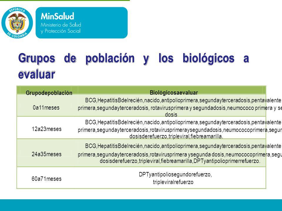 Grupos de población y los biológicos a evaluar