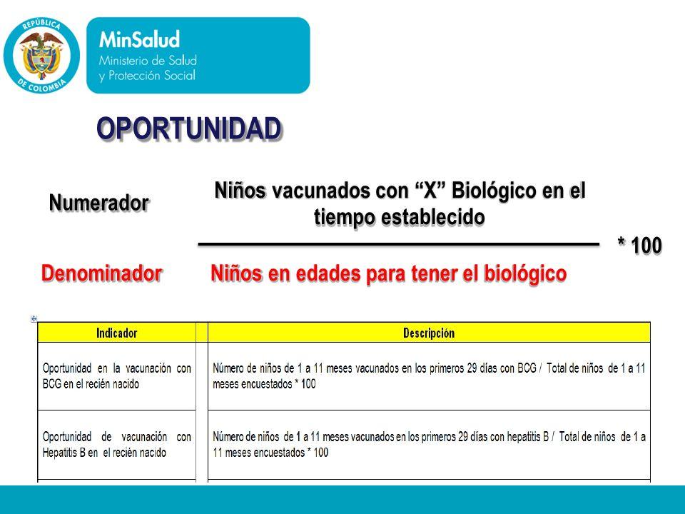 Niños vacunados con X Biológico en el Numerador