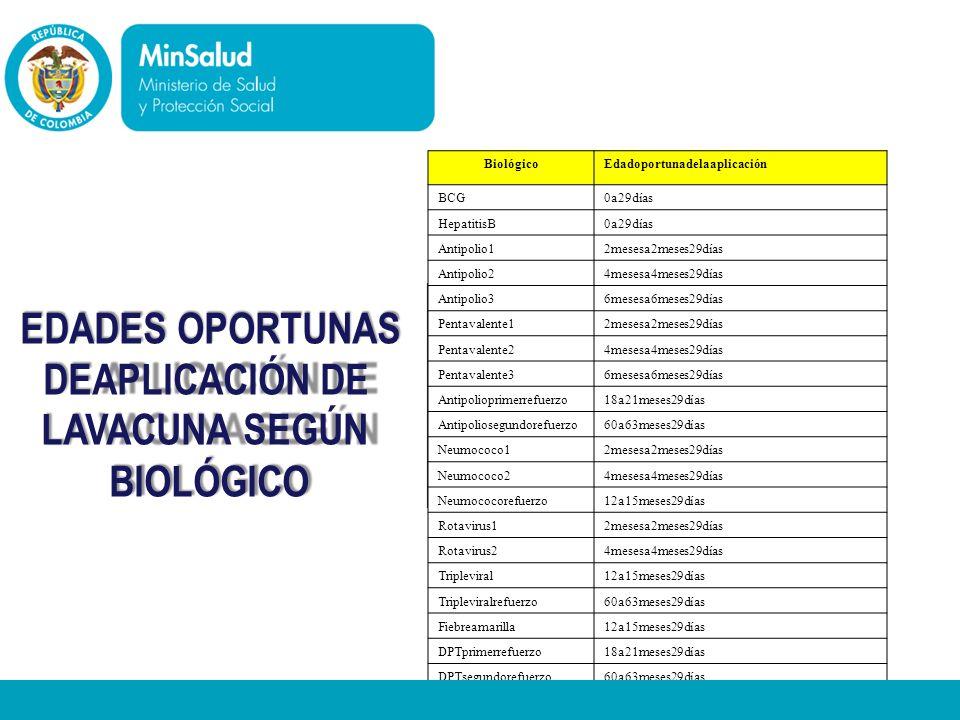 EDADES OPORTUNAS Ministerio de la Protección Social DEAPLICACIÓN DE
