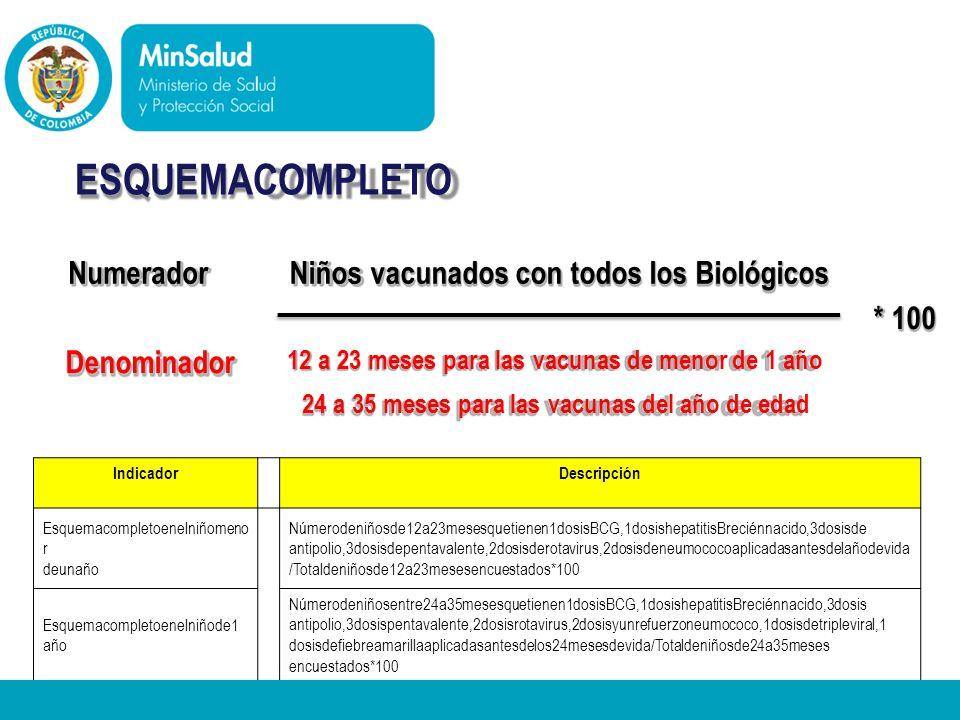 ESQUEMACOMPLETO Numerador Niños vacunados con todos los Biológicos