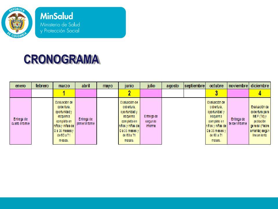 - Ministerio de la Protección Social República de Colombia CRONOGRAMA