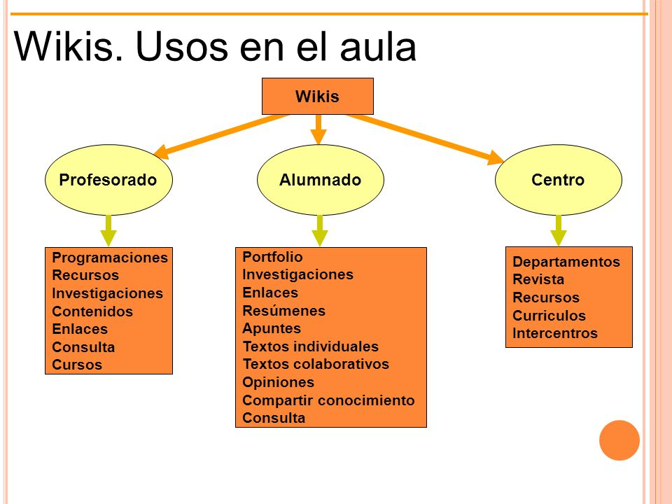 Wikis. Usos en el aula Wikis Profesorado Alumnado Centro
