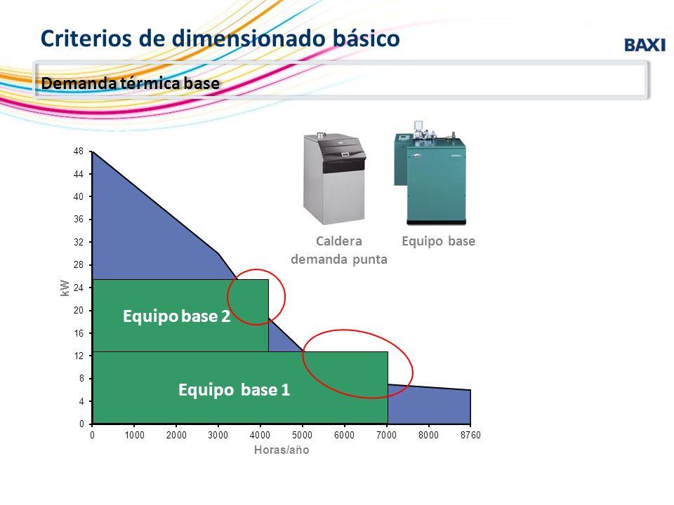Criterios de dimensionado básico